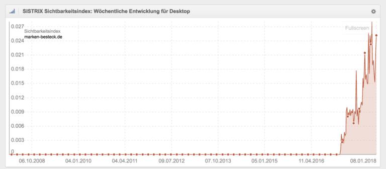 Graph der nach oben geht.